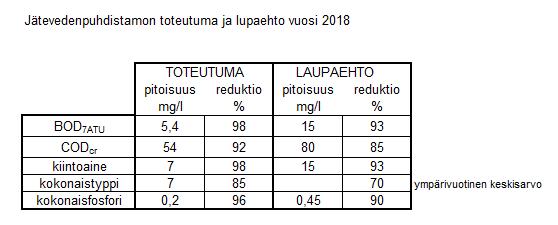 Taulukossa kuvattuna jätevesipuhdistamon toteutuma ja lupaehto vuonna 2018.