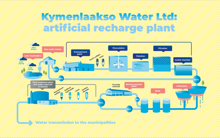 Kymenlaakso Water Ltd: artificial recharge plant
